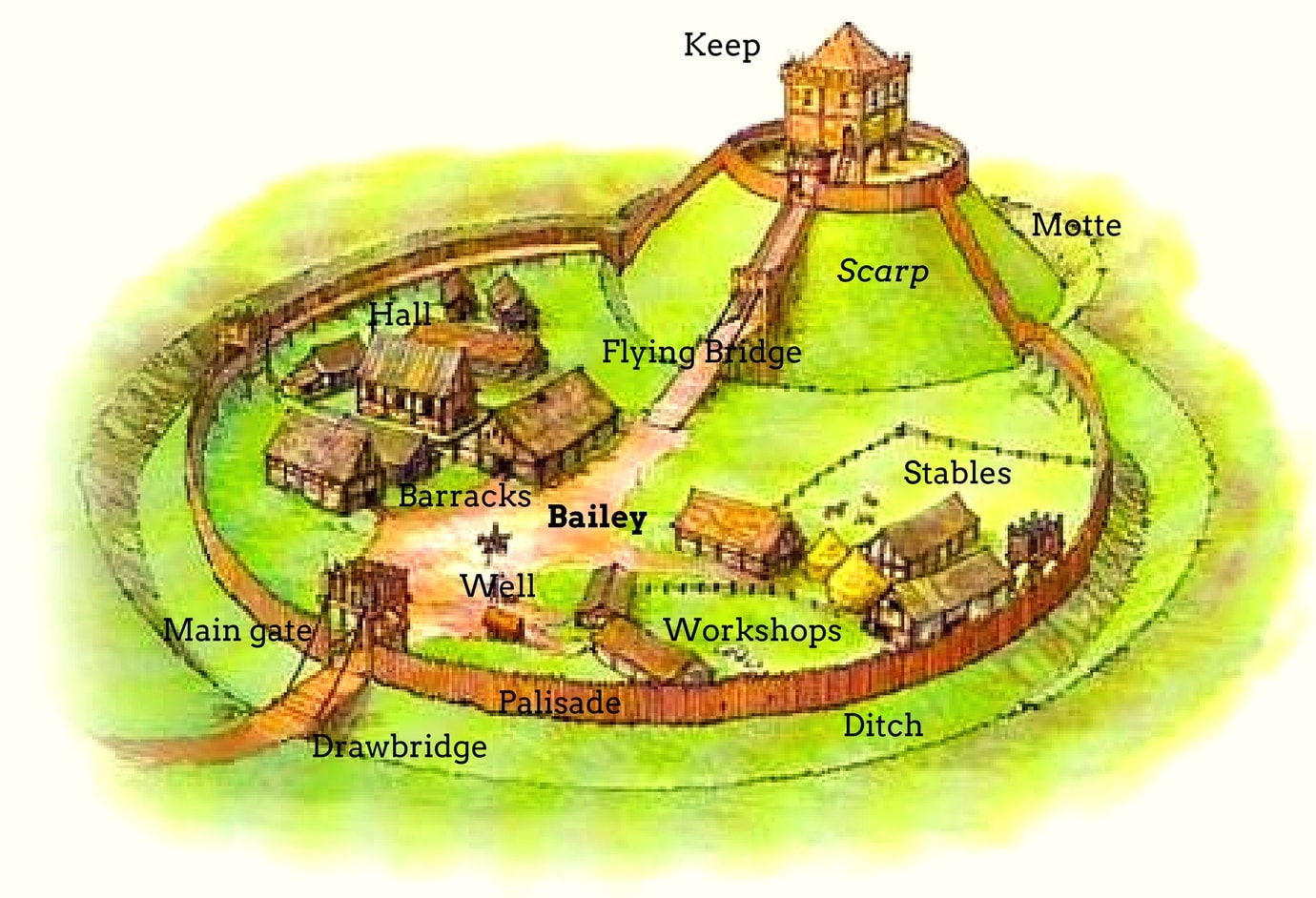 Motte and Bailey Castle, detailed diagram